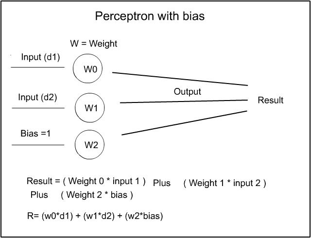 Perceptron with bias